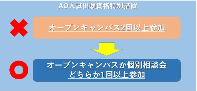 AO入試出願資格
